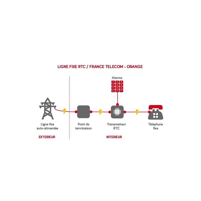 protecp o convertisseur gsm ligne rtc france t l com