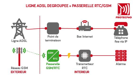 Schéma de fonctionnement ligne ADSL avec passerelle GSM pour transmetteur d'alarme